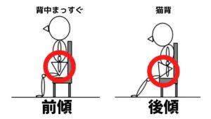 ①骨盤の前後動作(前後傾)
